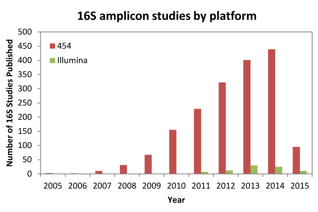 A quick Google Scholar survey of the number of studies since 2005 that have used high throughput 16S rRNA gene sequencing.