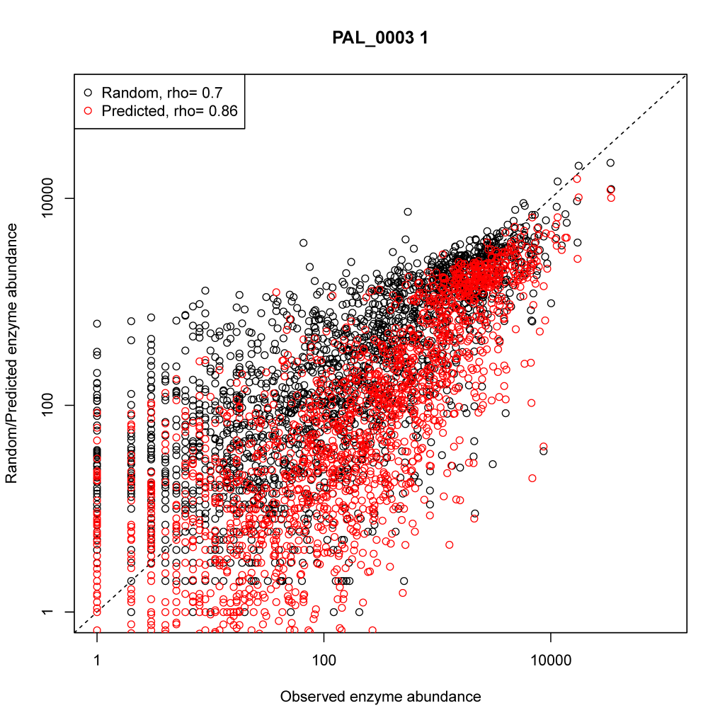Correlation between predicted and observed (red) and random and observed (black) enzyme abundances.
