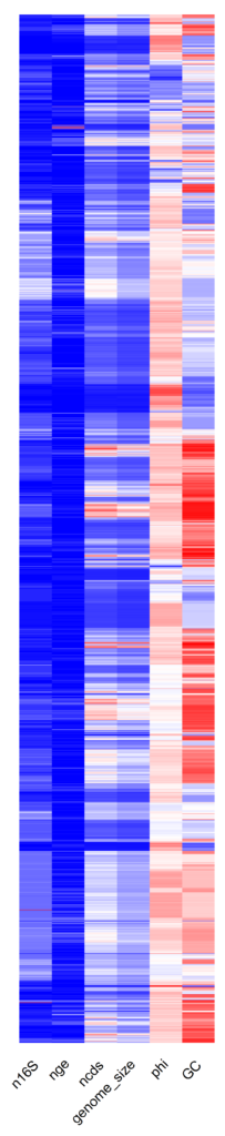 Genomic parameters organized by phylogeny.